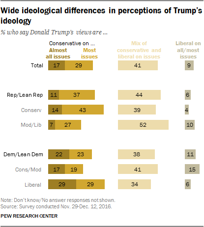 Wide ideological differences in perceptions of Trump's ideology