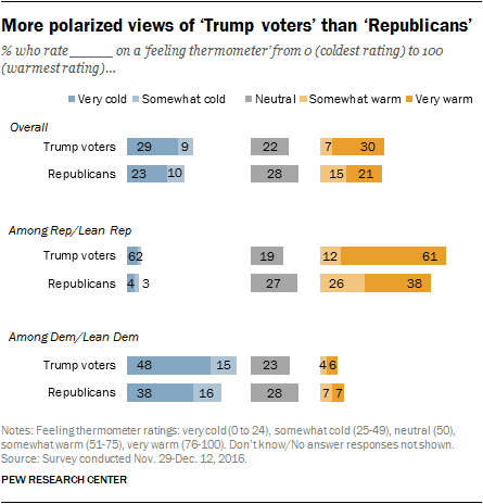 More polarized views of 'Trump voters' than 'Republicans'