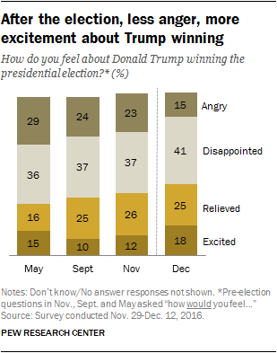 After the election, less anger, more excitement about Trump winning