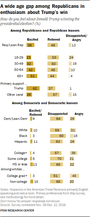A wide age gap among Republicans in enthusiasm about Trump's win