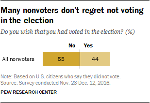 Many nonvoters don't regret not voting in the election