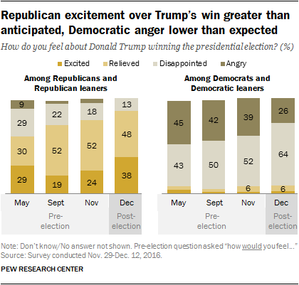 Republican excitement over Trump's win greater than anticipated, Democratic anger lower than expected