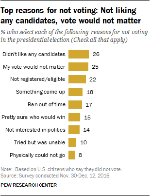 Top reasons for not voting: Not liking any candidates, vote would not matter