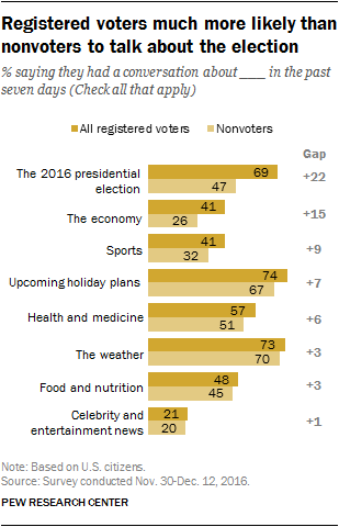 Registered voters much more likely than nonvoters to talk about the election