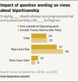Impact of question wording on views about bipartisanship