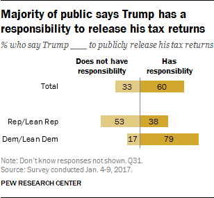 Majority of public says Trump has a responsibility to release his tax returns