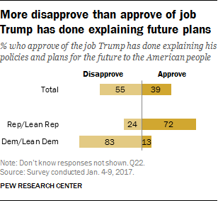 More disapprove than approve of job Trump has done explaining future plans