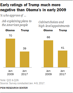 negative views trumps transition amid concerns about conflicts returns
