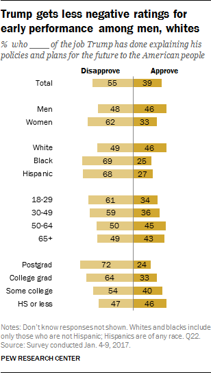 Trump gets less negative ratings for early performance among men, whites