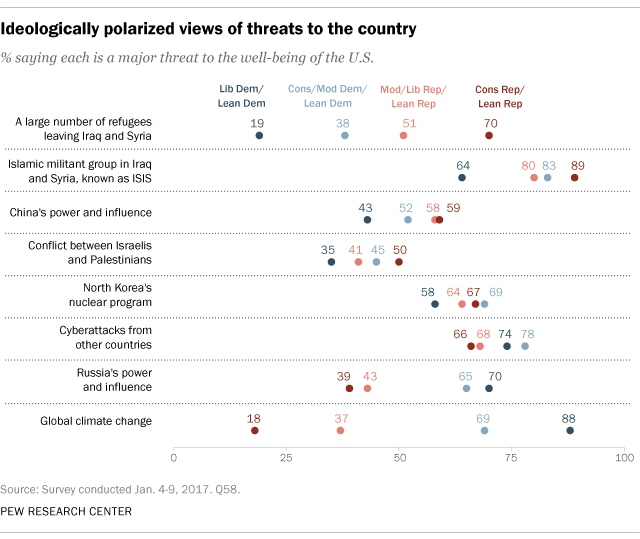 Ideologically polarized views of threats to the country