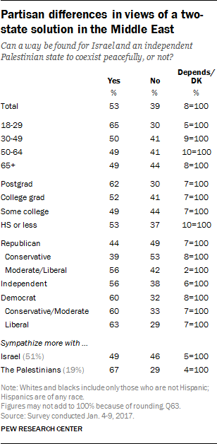 Partisan differences in views of a two-state solution in the Middle East