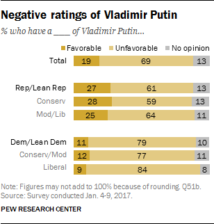 Negative ratings of Vladimir Putin