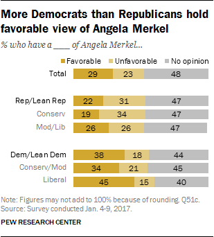 More Democrats than Republicans hold favorable view of Angela Merkel