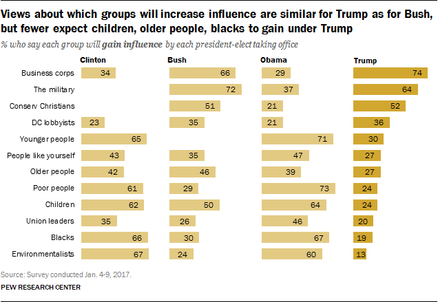Views about which groups will increase influence are similar for Trump as for Bush, but fewer expect children, older people, blacks to gain under Trump
