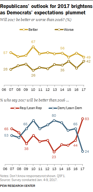 Republicans' outlook for 2017 brightens as Democrats' expectations plummet
