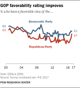 GOP favorability rating improves