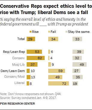 Conservative Reps expect ethics level to rise with Trump; liberal Dems see a fall