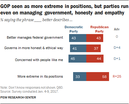 GOP seen as more extreme in positions, but parties run even on managing government, honesty and empathy
