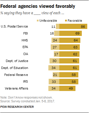 Federal agencies viewed favorably