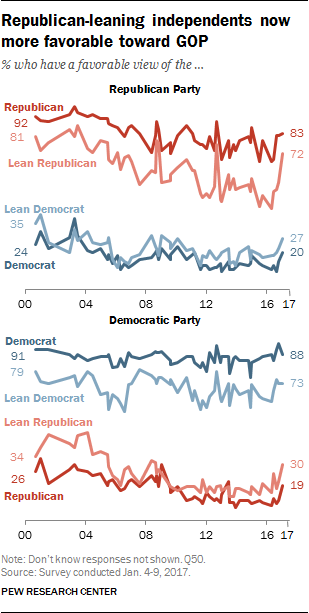 Republican-leaning independents now more favorable toward GOP
