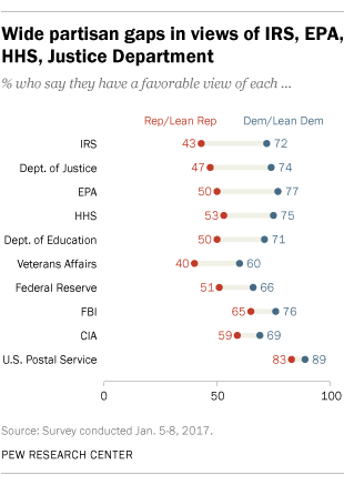Wide partisan gaps in views of IRS, EPA, HHS, Justice Department