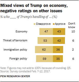 Mixed views of Trump on economy, negative ratings on other issues