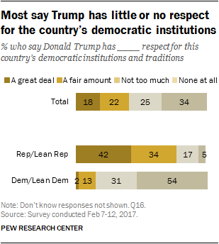 Most say Trump has little or no respect for the country's democratic institutions