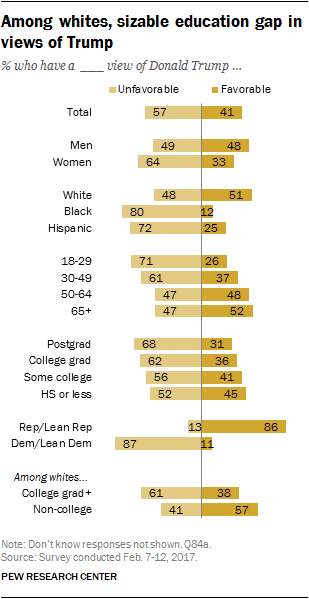 Among whites, sizable education gap in views of Trump