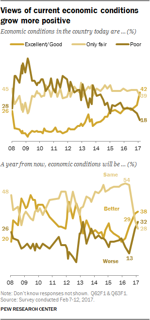 Views of current economic conditions grow more positive