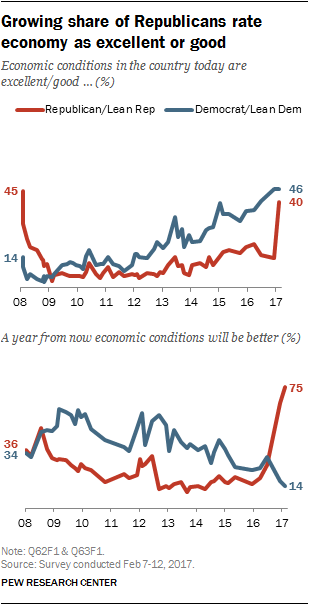 Growing share of Republicans rate economy as excellent or good