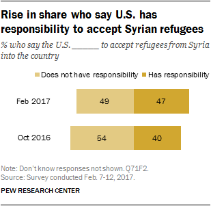 Rise in share who say U.S. has responsibility to accept Syrian refugees
