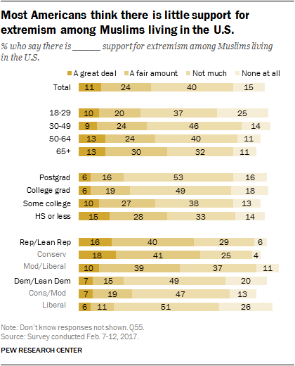 Most Americans think there is little support for extremism among Muslims living in the U.S.