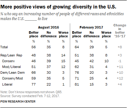 More positive views of growing diversity in the U.S.