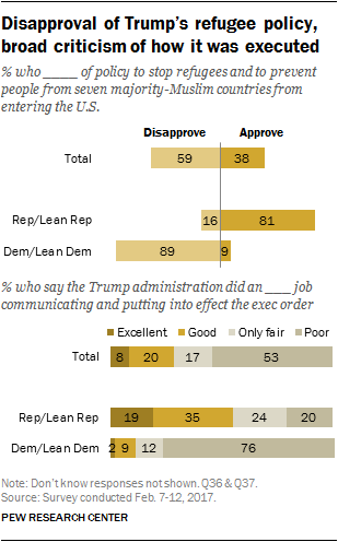 Disapproval of Trump's refugee policy, broad criticism of how it was executed