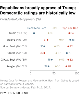 Republicans broadly approve of Trump; Democratic ratings are historically low