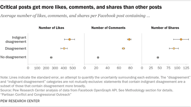 Critical posts get more likes, comments, and shares than other posts