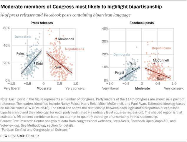 Moderate members of Congress most likely to highlight bipartisanship