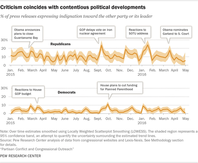Criticism coincides with contentious political developments