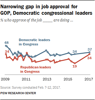 Narrowing gap in job approval for GOP, Democratic congressional leaders