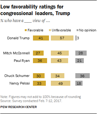Low favorability ratings for congressional leaders, Trump