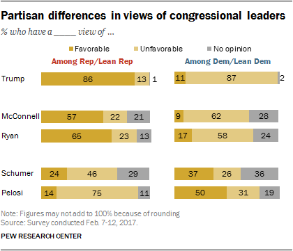 Partisan differences in views of congressional leaders