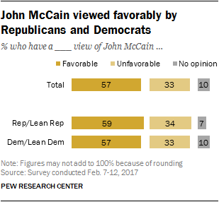 John McCain viewed favorably by Republicans and Democrats
