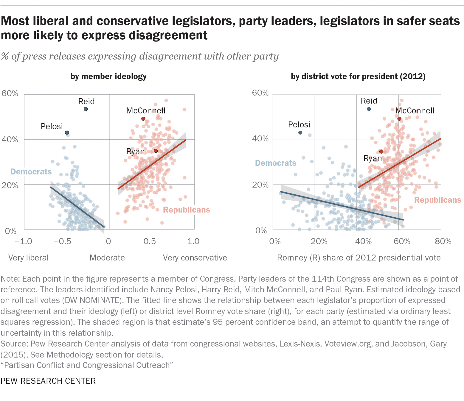 Most liberal and conservative legislators, party leaders, legislators in safer seats more likely to express disagreement