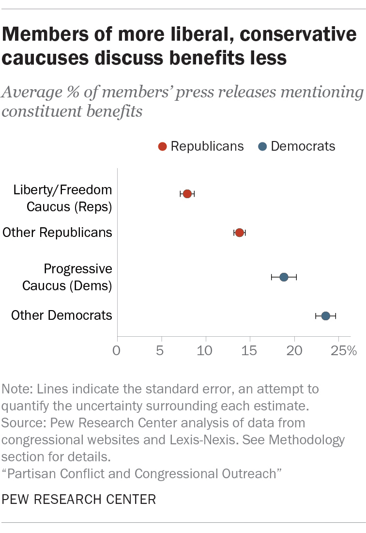 Members of more liberal, conservative caucuses discuss benefits less