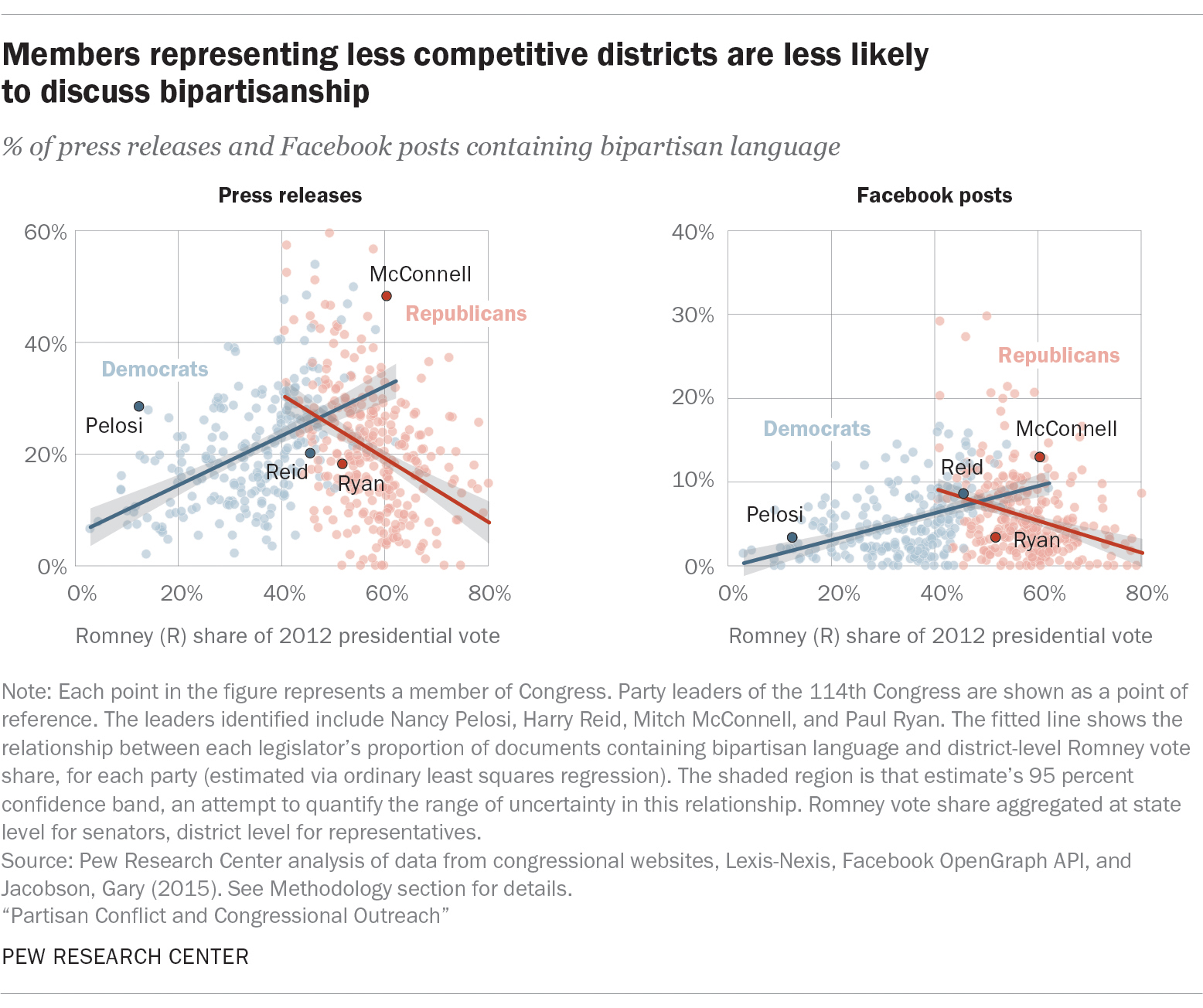 Members representing less competitive districts most likely to discuss bipartisanship