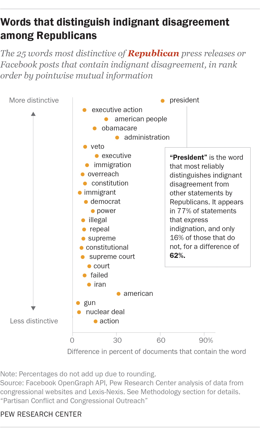 Words that distinguish indignant disagreement among Republicans