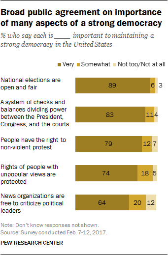 Broad public agreement on importance of many aspects of a strong democracy