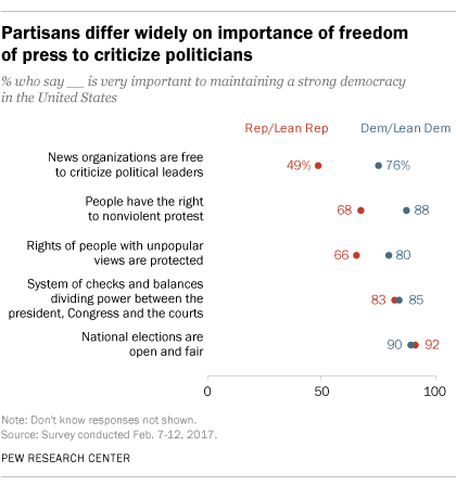 Partisans differ widely on importance of freedom of press to criticize politicians