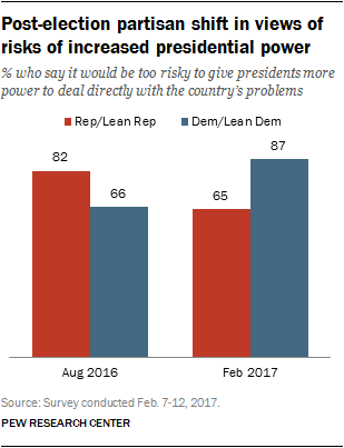 Post-election partisan shift in views of risks of increased presidential power