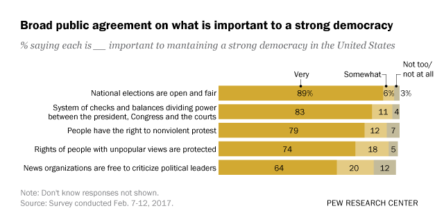 Broad public agreement on what is important to a strong democracy
